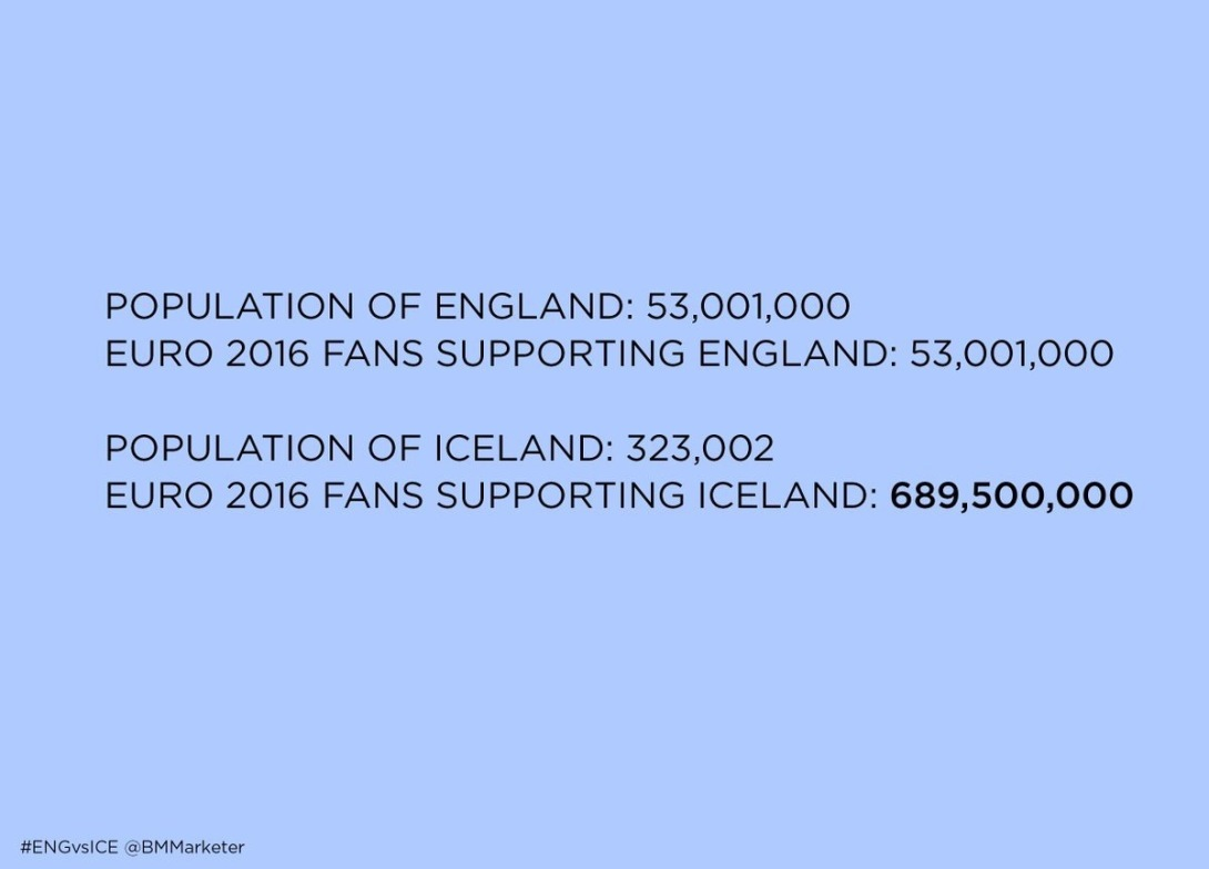 England versus Iceland Football advertising concept