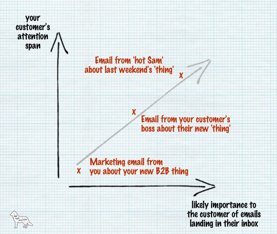 Graph about customer attention spans