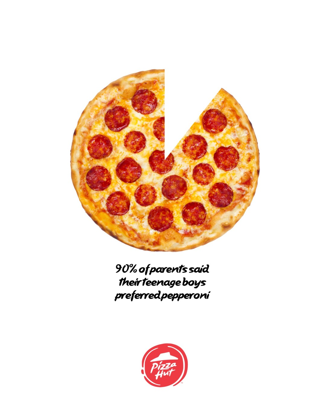 Advertise pizza - pie chart