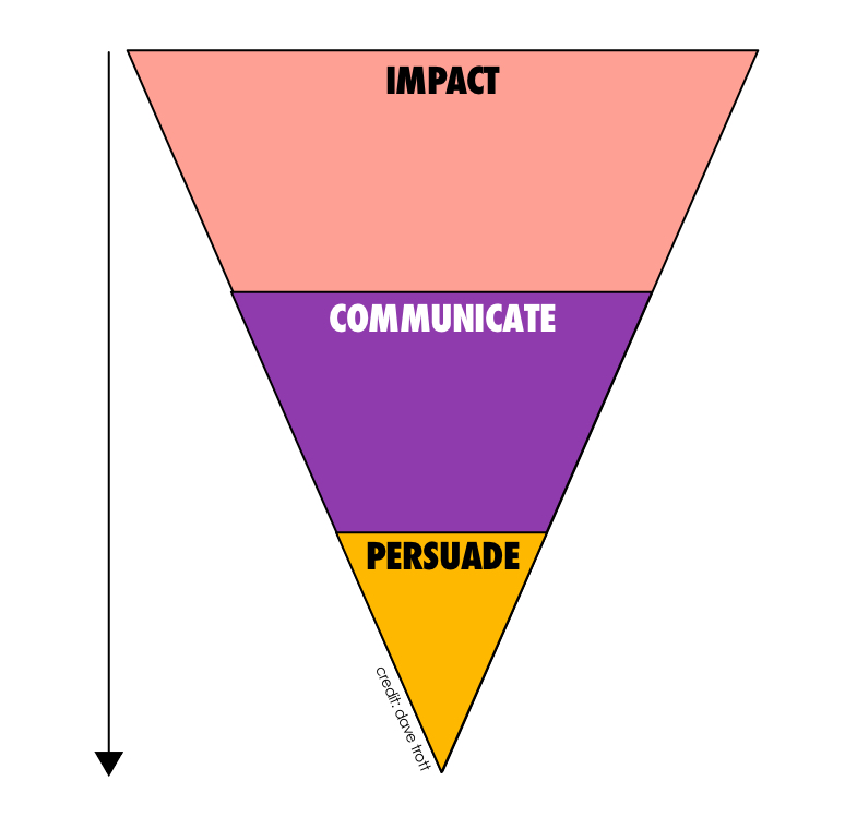 do your B2B marketing communications create impact, communicate and persuade